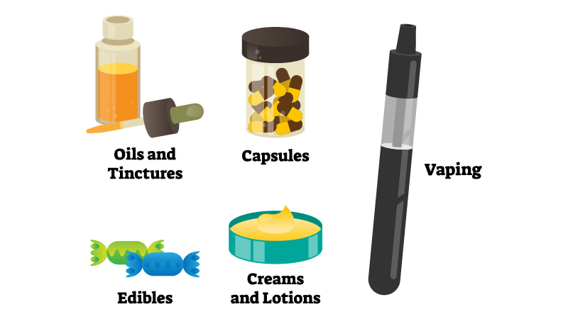 Illustrations of CBD Consumption Methods