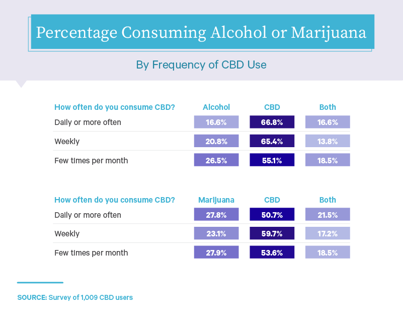 percentage-consuming-alcohol-or-marijuana