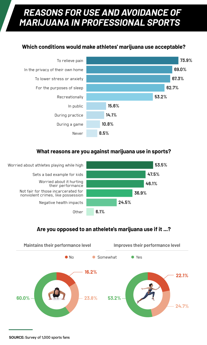 reasons-for-use-and-avoidance-of-marijuana-in-professional-sports