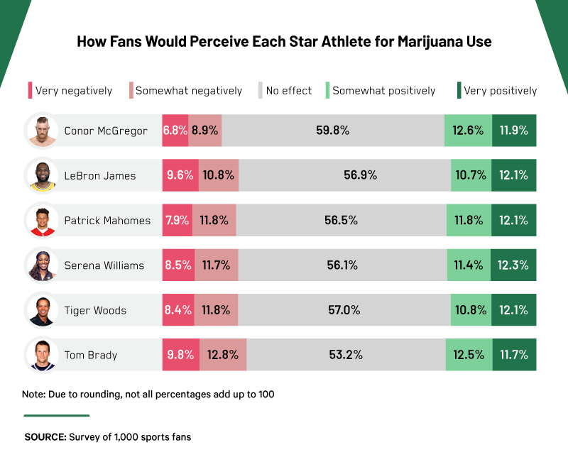 how-fans-would-perceive-each-star-athlete-for-marijuana-use